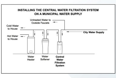 prev next - Whole House Water Filtration Systems